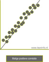 Spreidingsdiagram - De samenhang tussen twee aspecten | LeanInfo.nl
